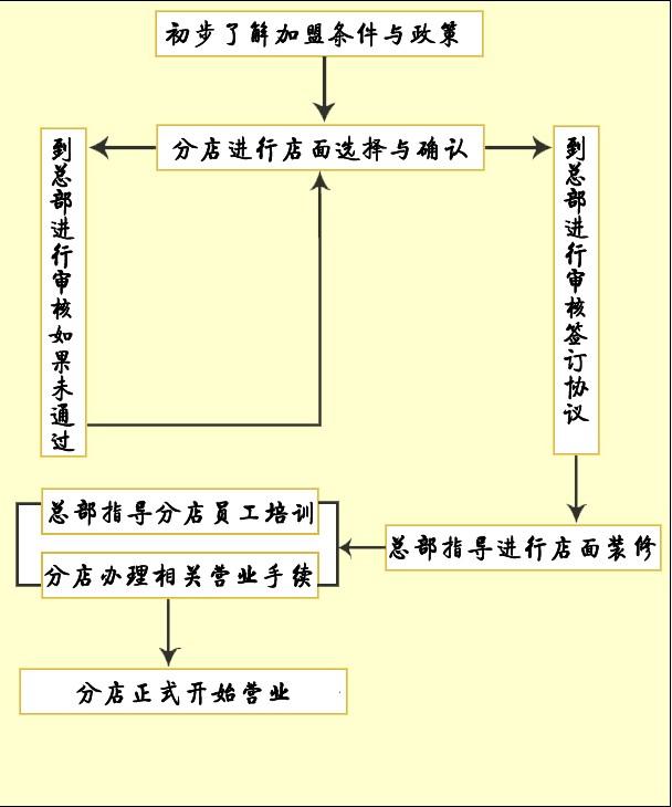 陕西榆林擀面皮机用户张宏超加盟流程
